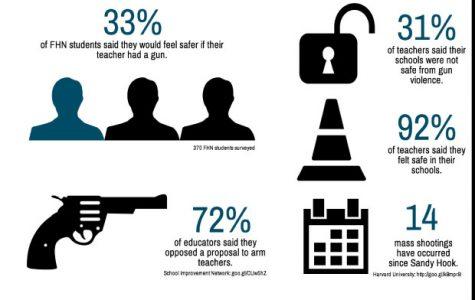 Missouri Will Allow Teachers to Carry Guns on Campus
