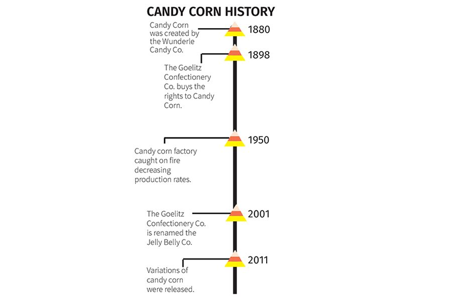 FHN is Divided With its Views on the Halloween Specialty, Candy Corn