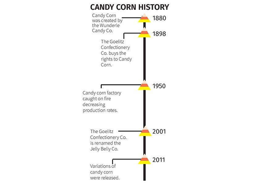 (Graphic by Sydney Ellison)