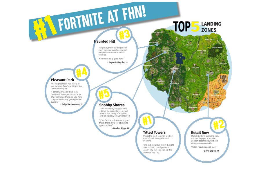 Fortnite Becomes a Craze Across the Nation, Including FHN