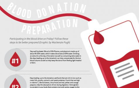 What to Expect When You're About to Donate Blood [Infographic]