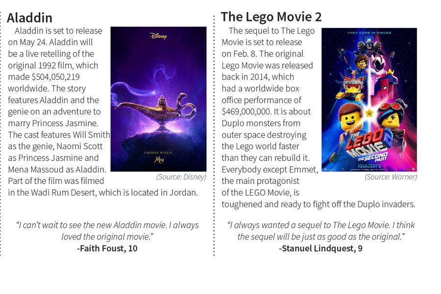 Most Anticipated Family Movies of 2019 [Infographic]