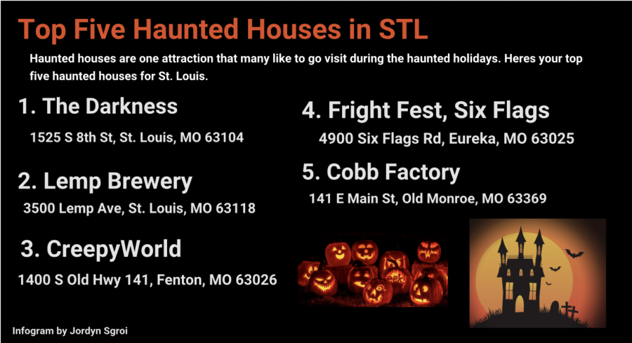 Top Five Haunted Houses in St. Louis