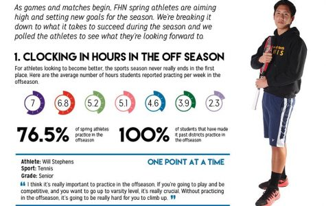 [Infographic] 2016 Spring Sports Preview